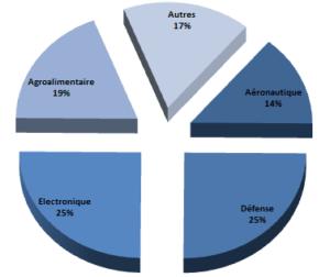 graphique-activites